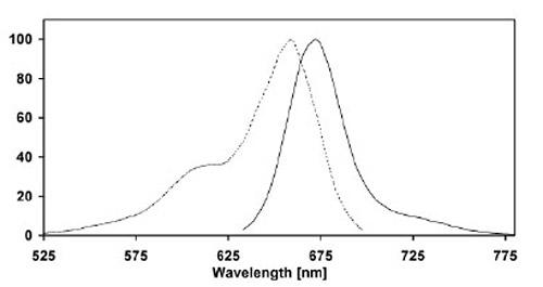 Figure 1: Excitation (dotted line) and emission (full line) spectra of CLIP-Surface 647 coupled to CLIP-tag in buffer at pH 7.5