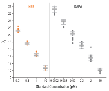 Greater lot-to-lot consistency of standards with the NEBNext Library Quant Kit