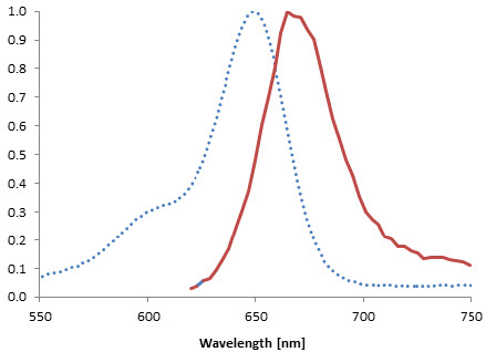 Figure 2: Excitation (dotted line) and emission spectra of SNAP-Cell 647-SiR after coupling to SNAP-tag in buffer at pH 7.5