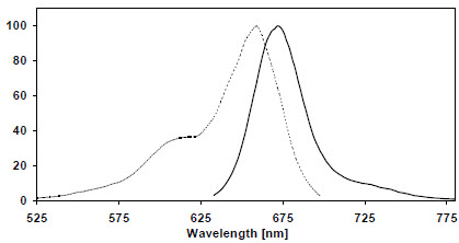 Excitation (dotted line) and emission spectra of SNAP-Surface 649 coupled to SNAP-tag in buffer at pH 7.5