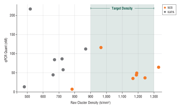 The NEBNext Library Quant Kit values enable optimal cluster densities