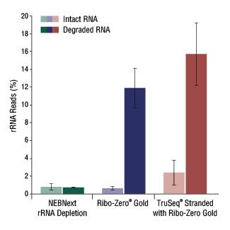 Figure 4. Depletion Efficiency with Intact or Degraded RNA